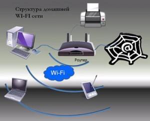 Рекомендации по настройке домашней сети