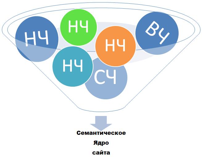 Что такое семантическое ядро сайта