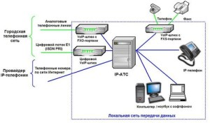 Преимущество IP ATC